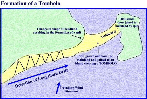 This Diagram Shows How Tombolos Are Formed