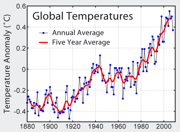 Global warming geo for cxc graph showing trend in global temperature from 1880 ccuart Images